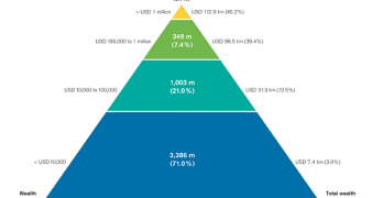 Income Inequality wealth disparity