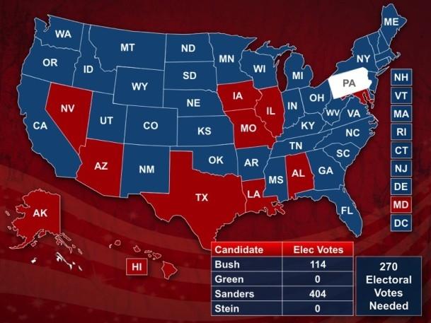 Bernie Sander mock election predicts landslide win