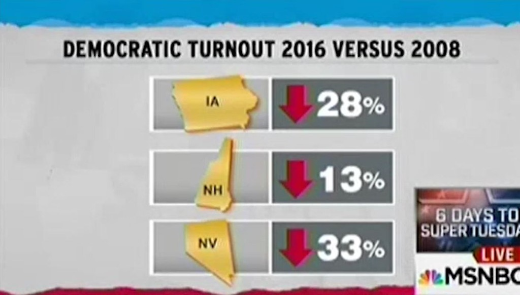 Rachel Maddow Democratic turnout chart