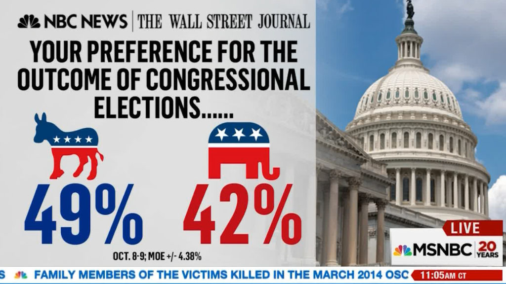 election congressional preference