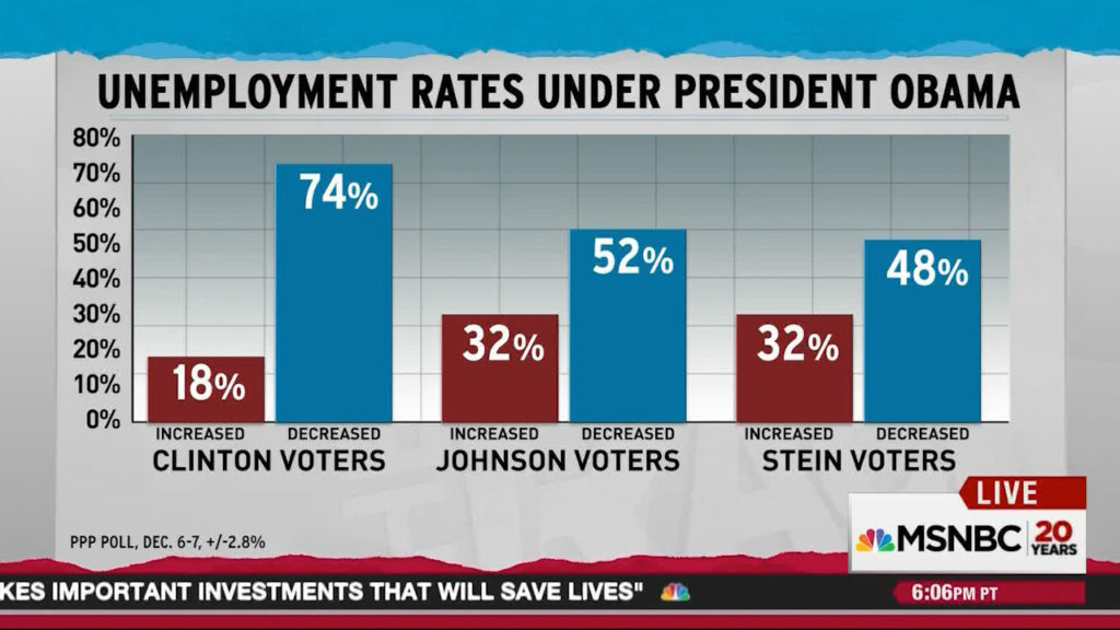 all-voters-but-trump-voters-know-unemployment-fell-under-obama