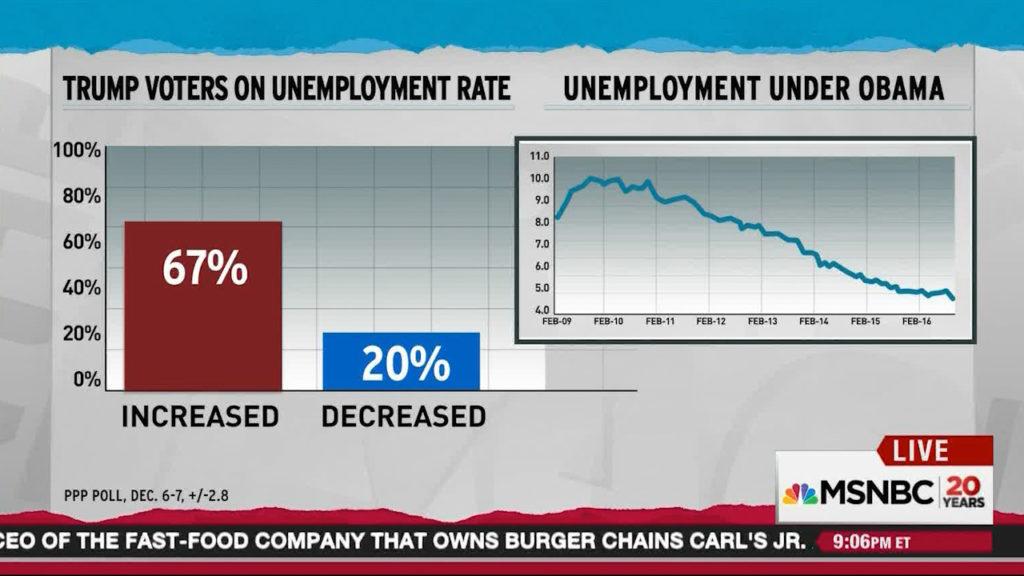donald-trumo-voters-think-unemployment-rose-under-obama