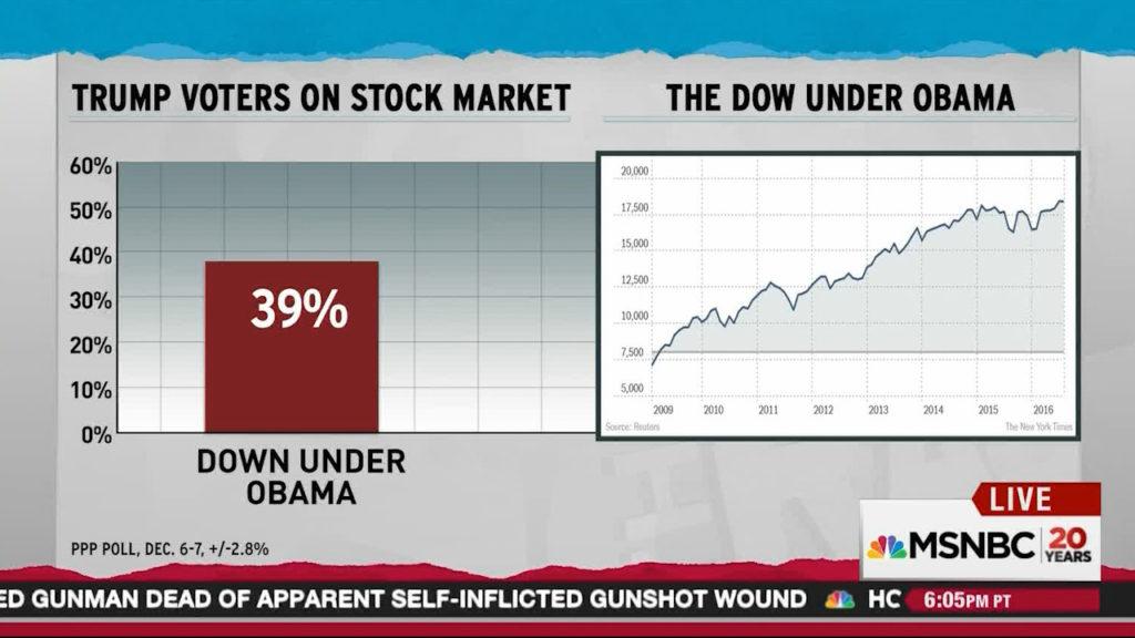 Dow Jones under Obama and what trump voters believe