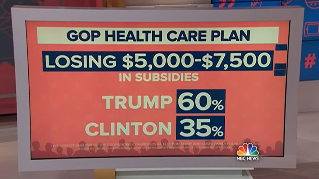 By The Numbers - Republican healthcare plan cost Trump voter much more than Clinton's 4