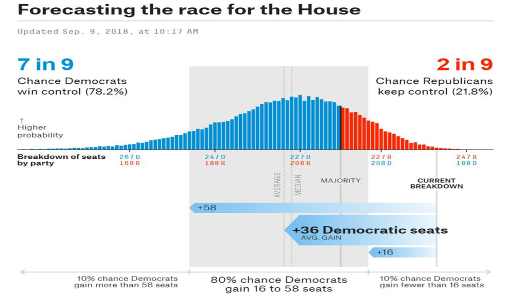 Democrats could win both the House and the Senate & here is how