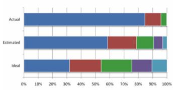 Economic system Wealth Distribution (Real, Assumed, Ideal)