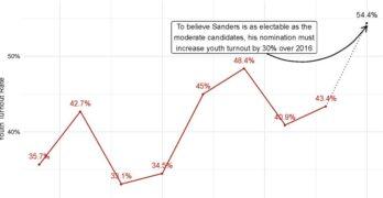 Bernie Sanders Electability
