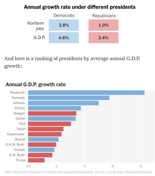 FACT Economy flourishes under Democratic presidents. Don't allow bad Republican policies in bills.