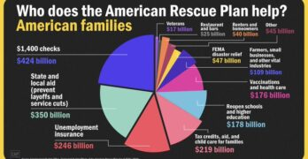 Here is what the America Rescue Plan does (The COVID Relief Bill)