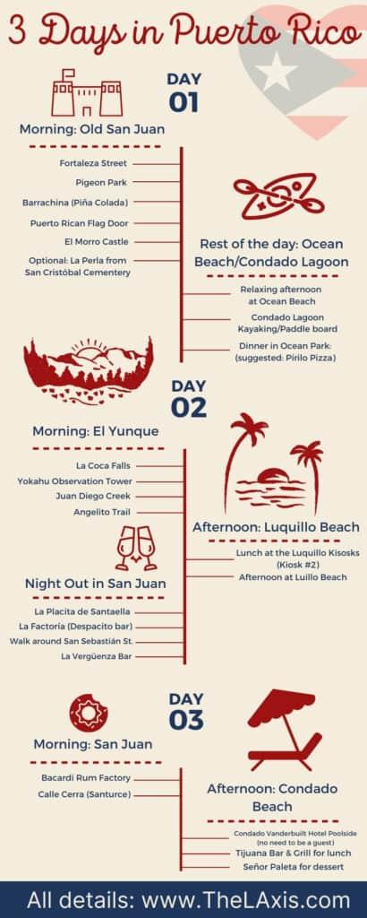 3 Days in San Juan Puerto Rico Itinerary Summary