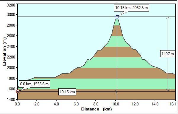 Mt Niles Profile