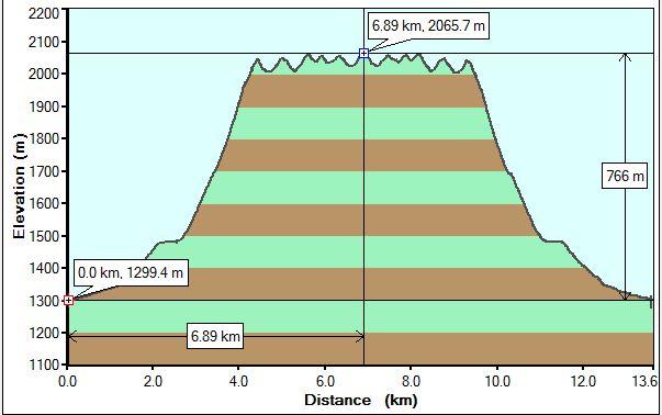 exshaw-ridge1-profile