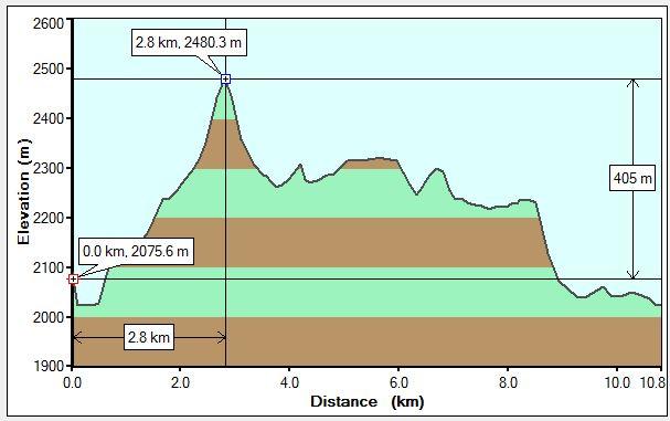 Lake O'Hara profile