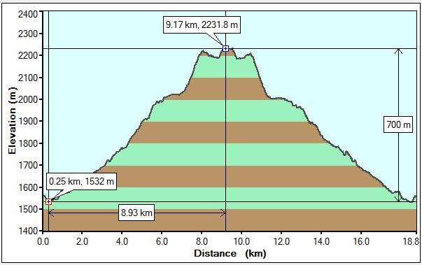 Galatea Lakes Profile