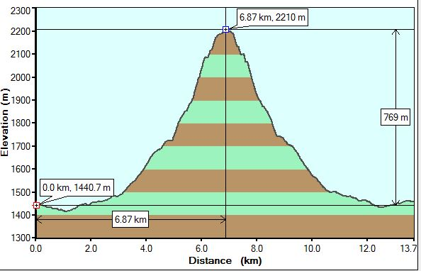 Wind Ridge Profile