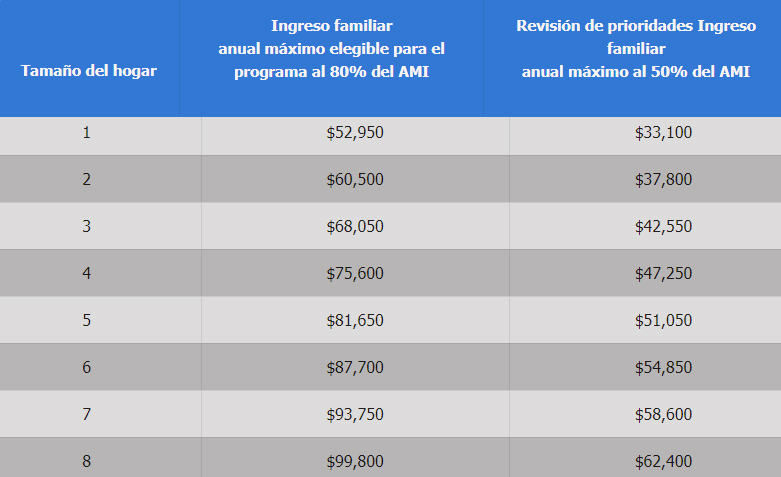 income guidelins for 2021