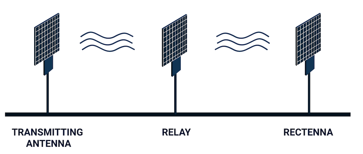 Emrod wireless energy transmission vector diagram
