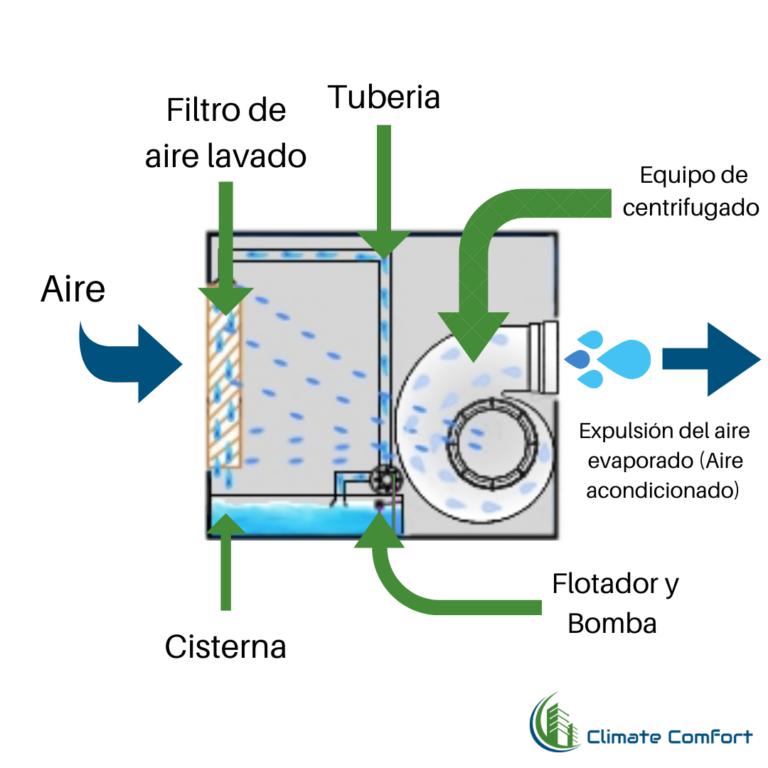 Filtros celdeck para aire lavado