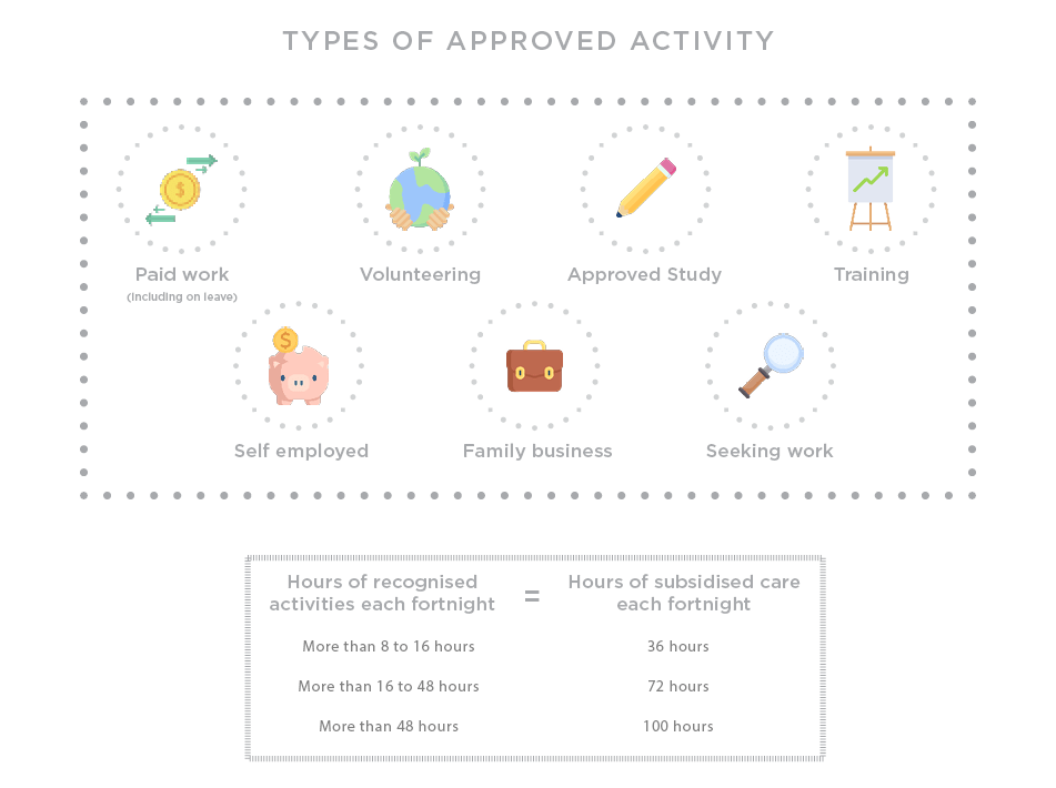 Active Kids Group | CCS Approved activity diagram e1595380613627 |