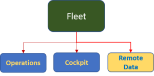 Engine Angel Fleet: Remote Data