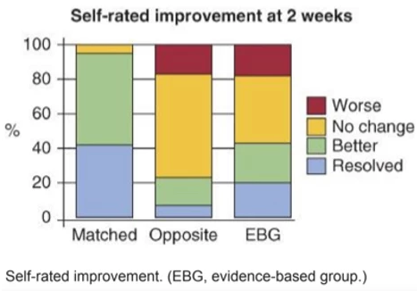 Outcomes of Directional Preference patients randomized to three different treatments