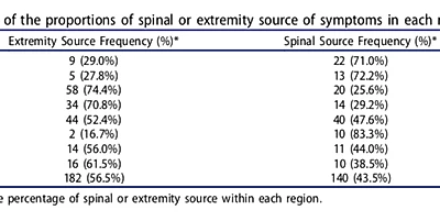 Is your Shoulder, Hip, Knee, Elbow, Wrist, Ankle, Hand, or Foot pain coming from your Spine?