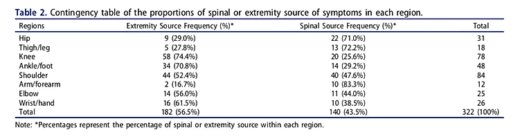 Prevalence of Extremity Pain coming from the Spine