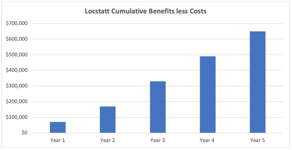 Locstatt Cumulative Benefits less Costs
