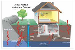 Image of Radon Testing