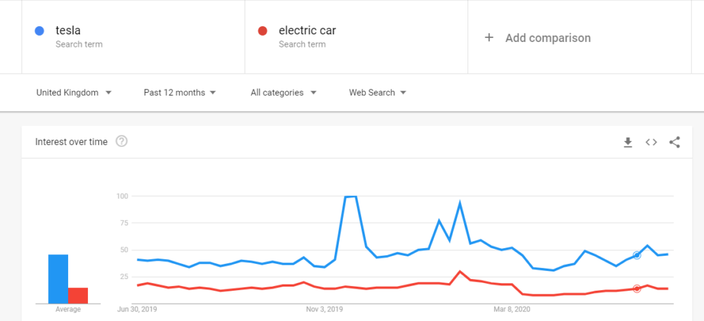 tesla google trends