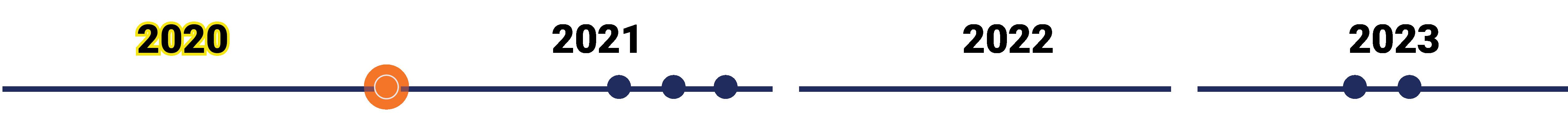 Timeline Phase 1