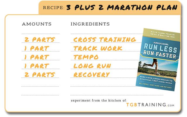 FIRST Marathon Recipe