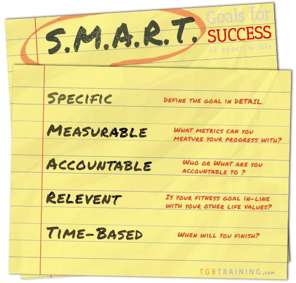 SMART goals info graphic