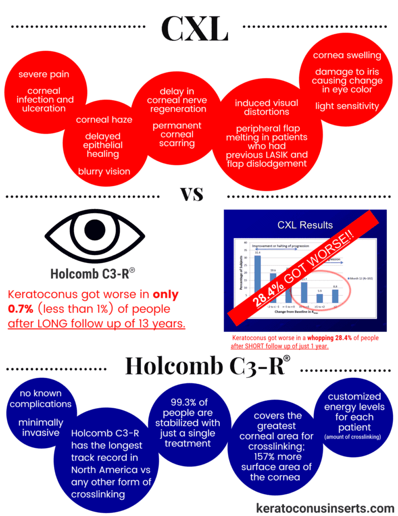 cxl vs c3r infographic