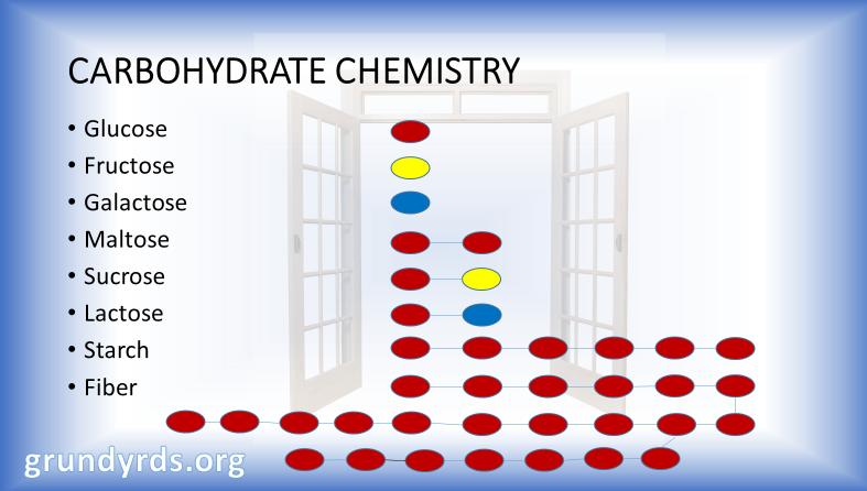Carb Chemistry