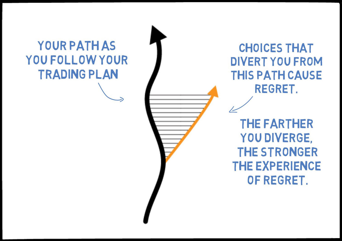 If you divert from your trading plan, the intensity of regret increases