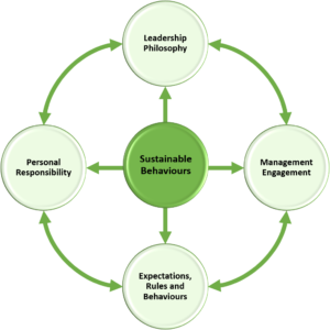 Sustainable Behvariours Framework_R1