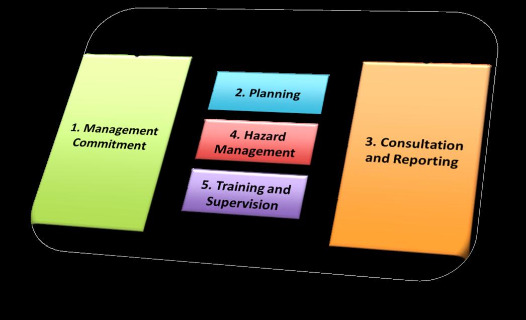 WorkSafe Plan Elements_R3