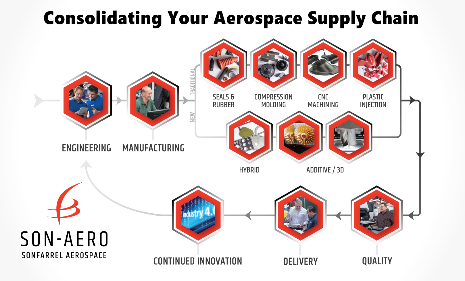 Consolidate Your Aerospace Supply Chain