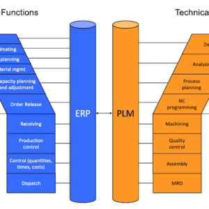 PLM Insights: What System Should Own the MBOM? PLM or ERP? Or Both?