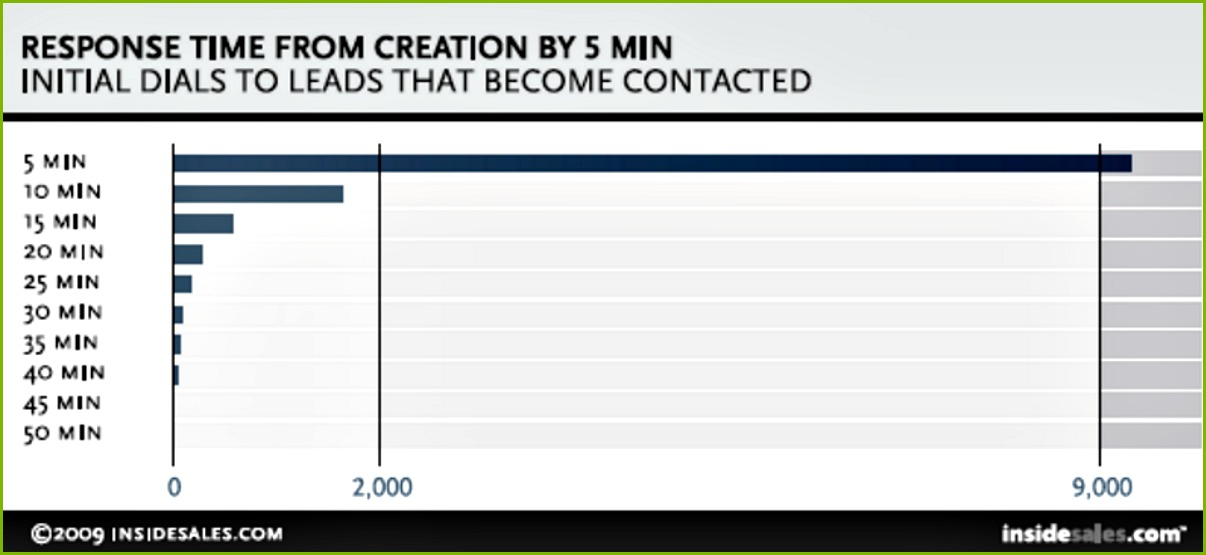 generate leads call by minute