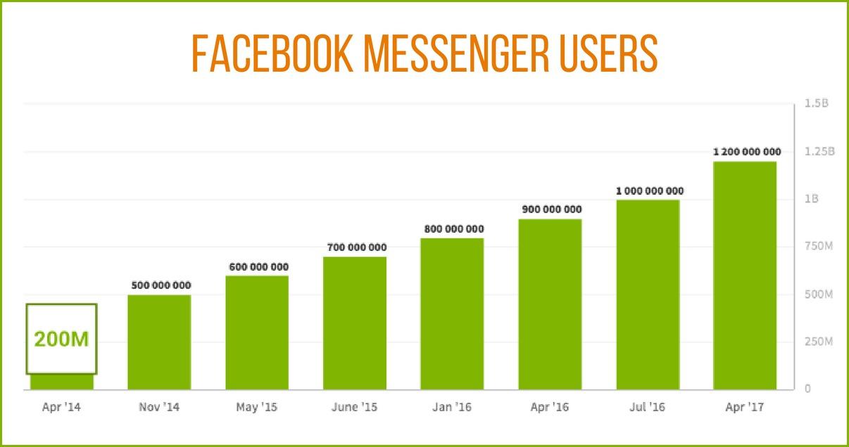 facebook messenger users