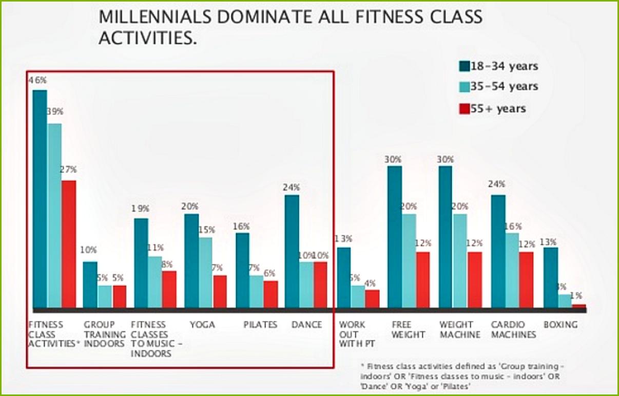 millennial group fitness