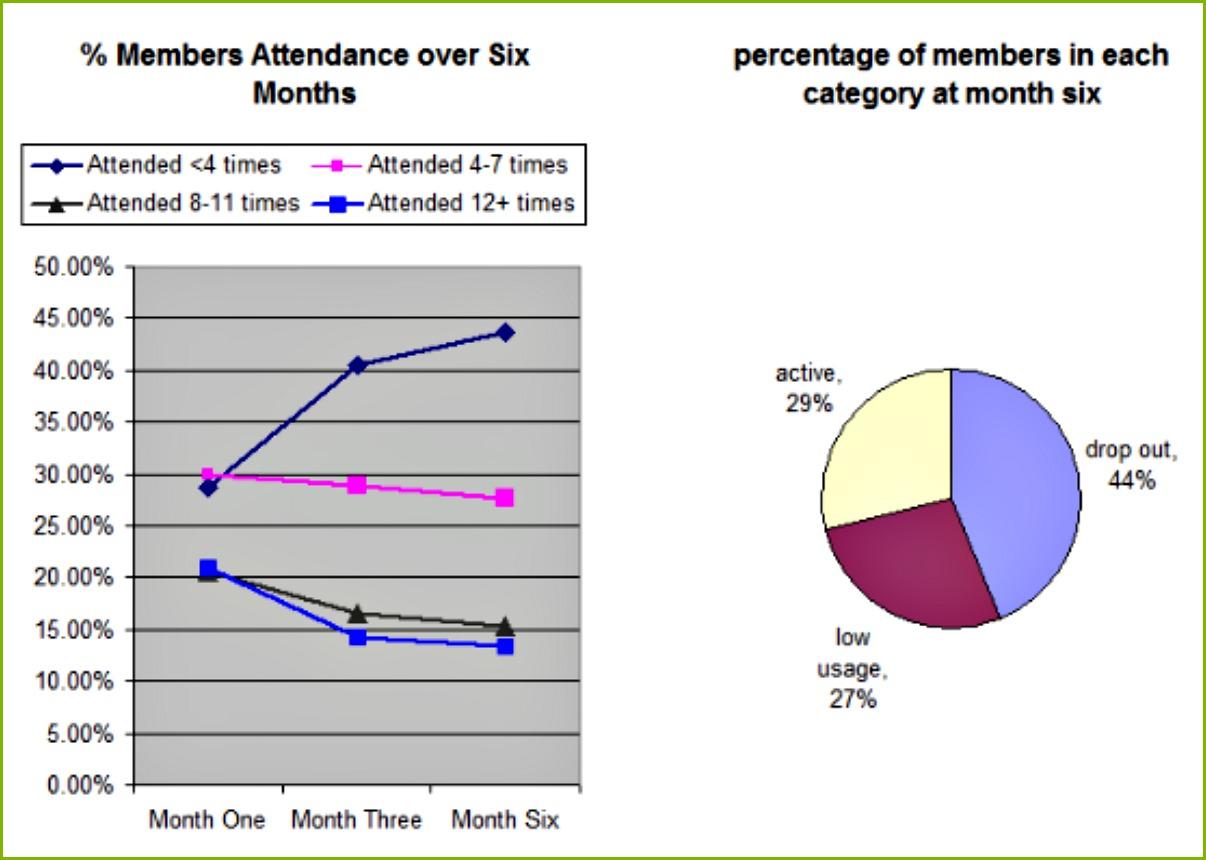 fitness studio member retention graph