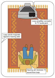 A diagram to demonstrate our hearing loop installer