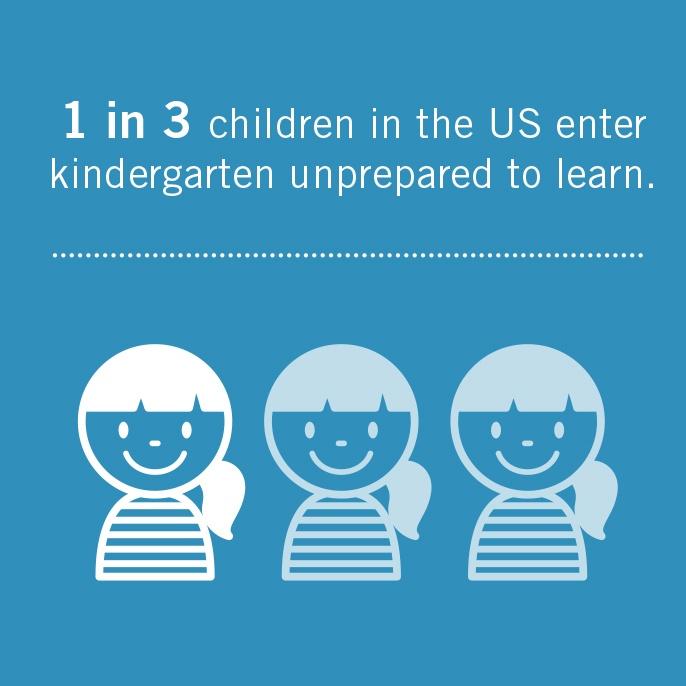1 in 3 children in the US enter kindergarten unprepared to learn.