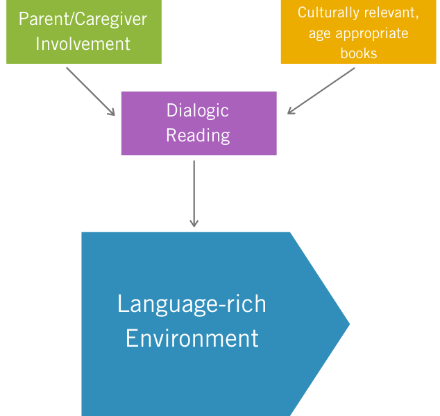 Evaluation of the Raising A Reader Model