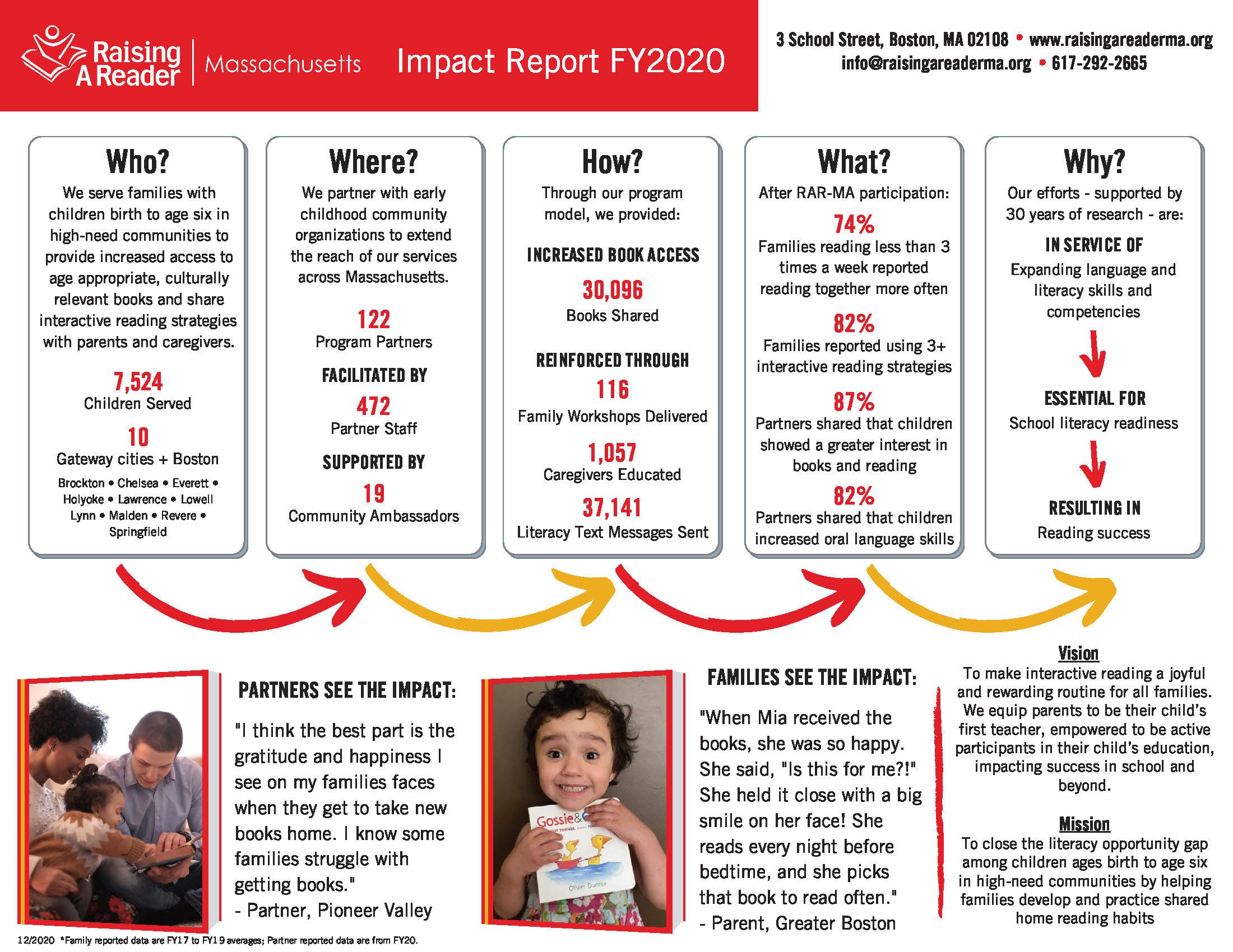 FY2020 Impact Report
