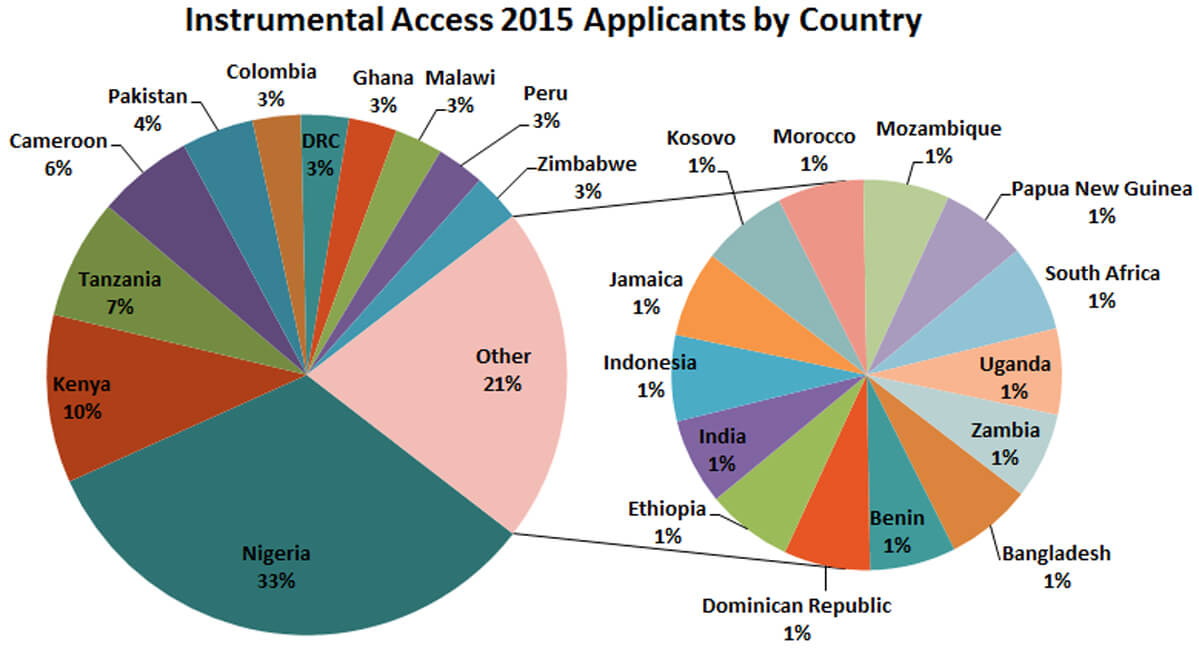 IA-2015-applicants-by-country