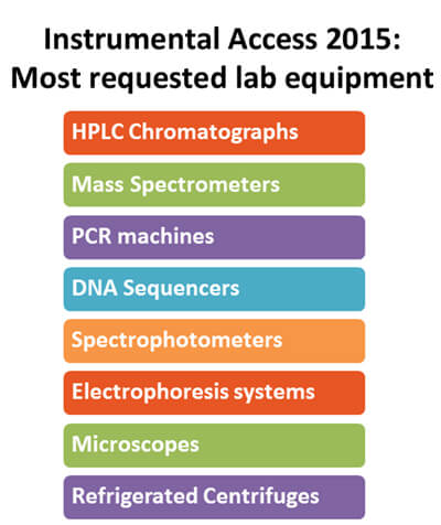 IA-2015-most-requested-equipment